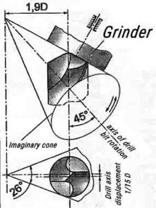 Drill Bits Sharpening Reference